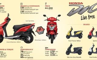 характеристики Скутеров Хонда