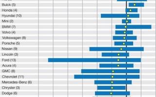 Рейтинг китайских Мотоциклов по надежности