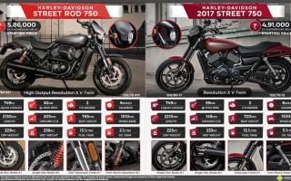 Harley Davidson v rod отзывы